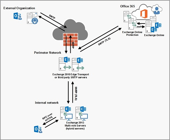 exchange 2013 mail flow diagram 3 phase submersible water pump wiring on-premise vs online (office 365)