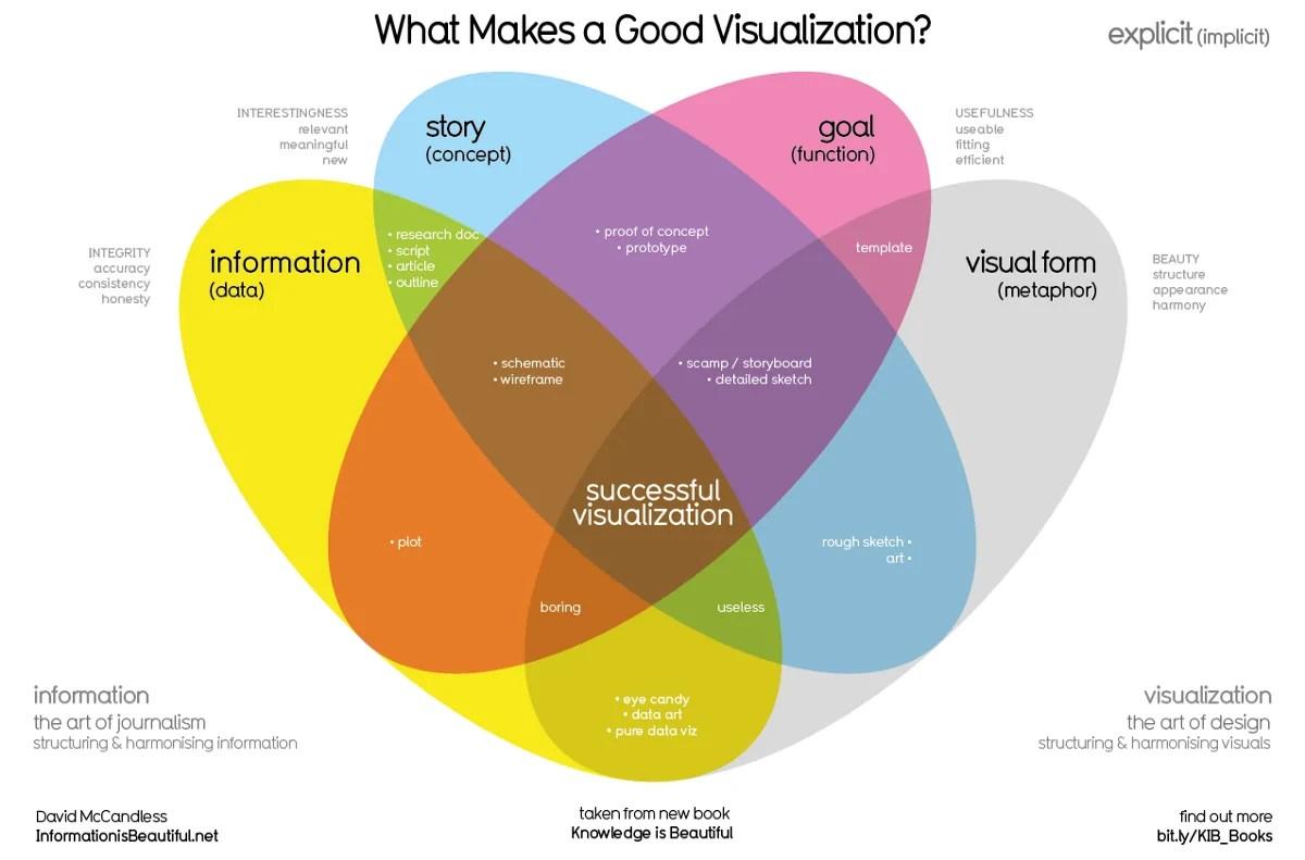 Qu Est Ce Que La Data Visualisation