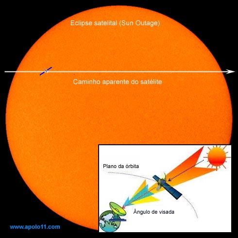 Eclipse Satelital - Sun Outage
