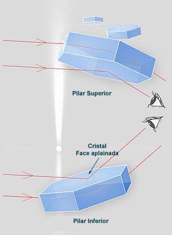 Como funciona o pilar solar