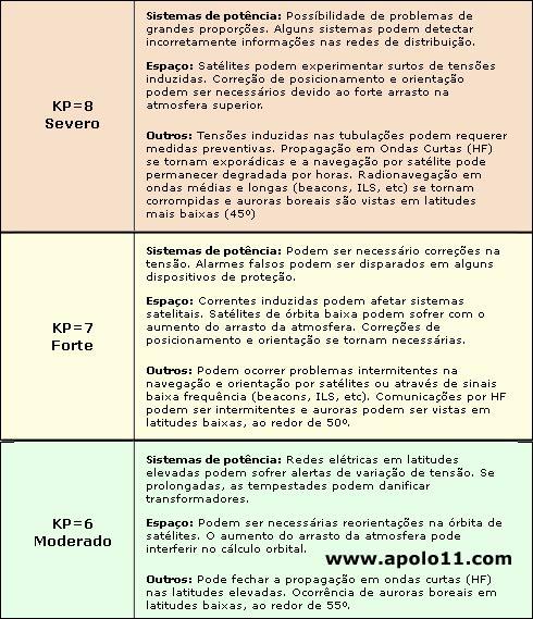 Tabela de Índice KP