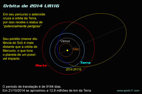 Orbita do asteroide 2014 UR116