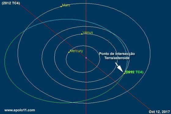 Orbita do asteroide 2012 TC4