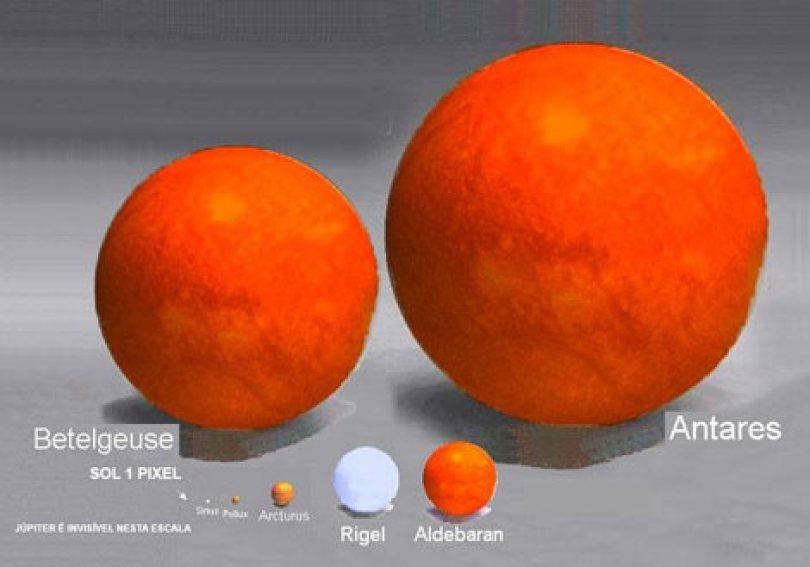 sistema estelar escala 5 470 - Compare o tamanho dos Planetas e Estrelas