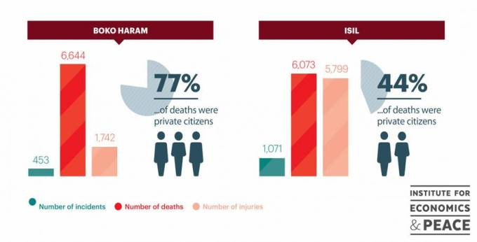 Boko Haram and ISIL in numbers