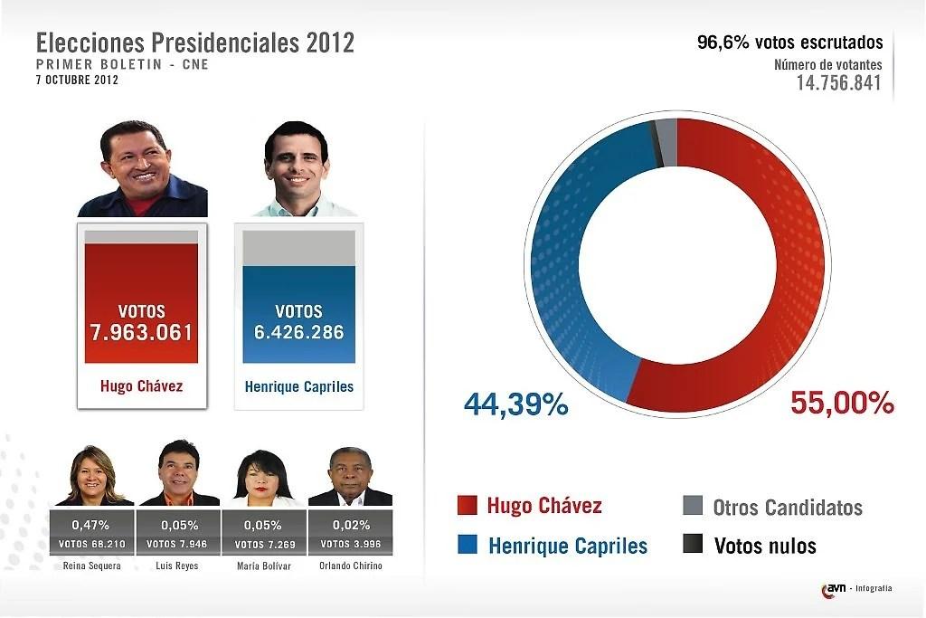 Resultados del primer boletin del CNE. Hugo Chávez gana con un márgen del 10%