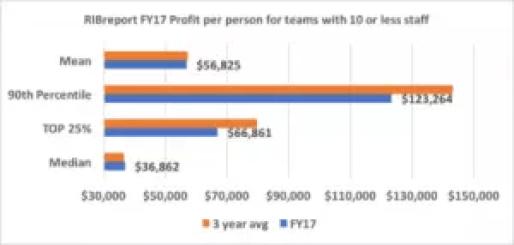 RIB-profit per person