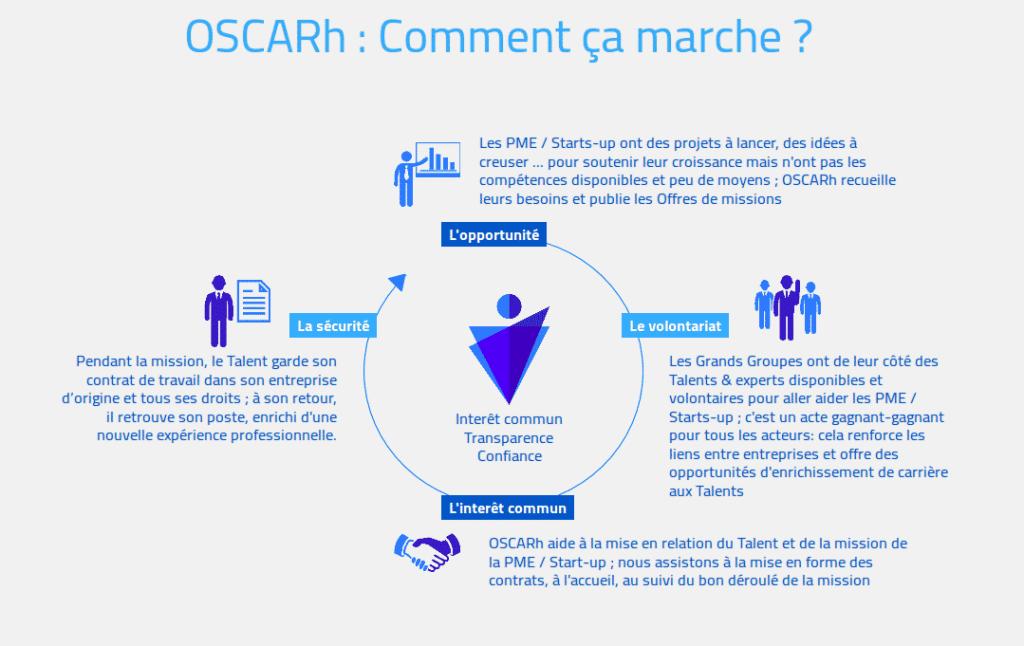 OSCARh favorise la mobilité des entreprises