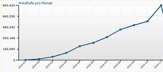 Besucher-Statistik von app-kostenlos.de