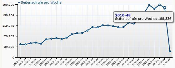 Wochenstatistik der Seite app-kostenlos.de