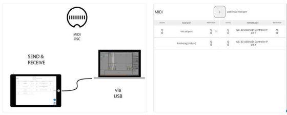 Kleine App, große Wirkung: Mit midimux auf dem iOS-Gerät und Lightweight Server-App auf PC oder Mac beginnt ein´neues Zeitalter der Zusammenarbeit der Geräte.