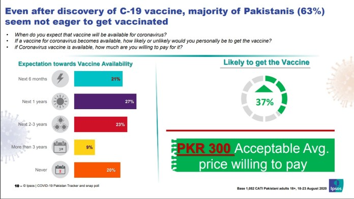 IPSOS Survey Pakistan Sept 6, 2020