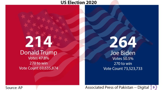 US Election 2020 Results - Updated figures of Vote Count