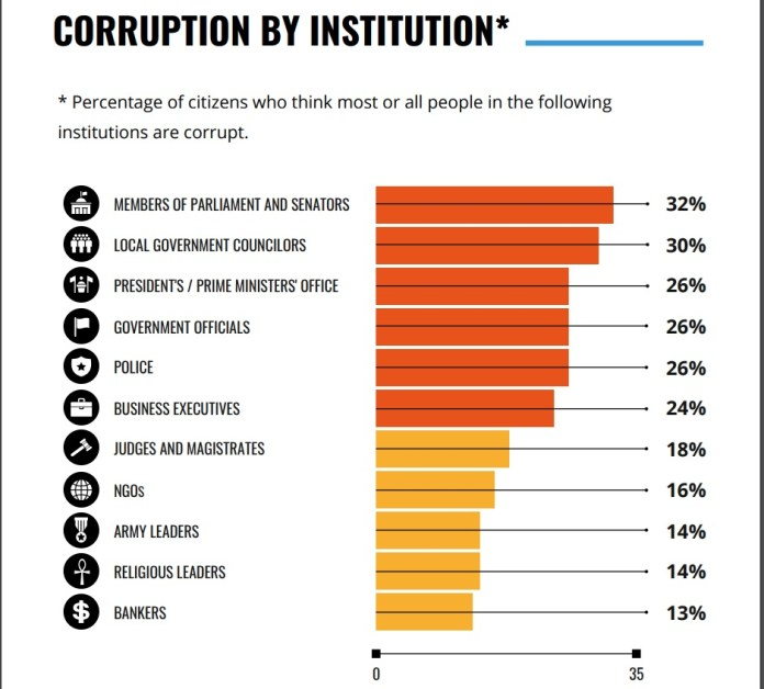 Corruption by Institution - TI Survey
