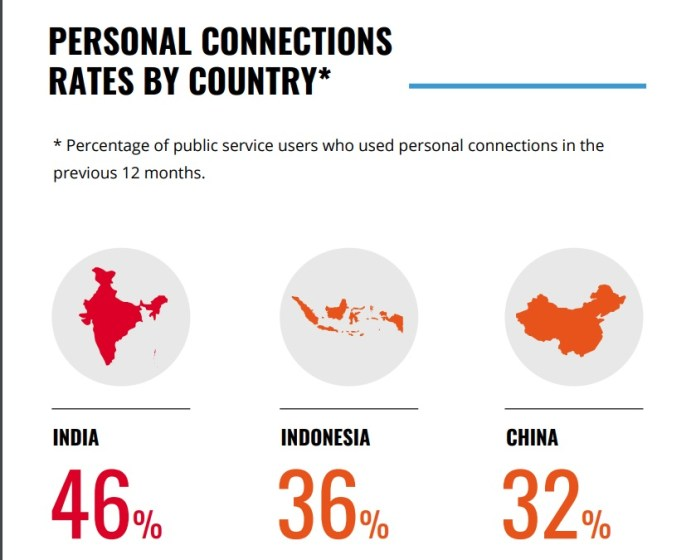 Personal Connection Rates - TI survey India