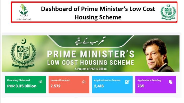 7500 poor families own home now courtesy PM's low-income housing initiative