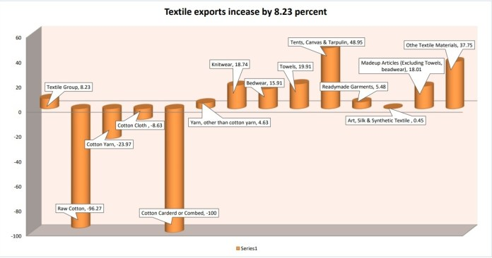 Textile exports increase by 8.23 percent : APP Story