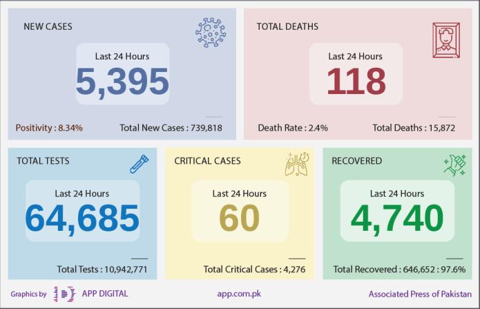 Coronavirus - Daily Covid-19 Update Pakistan 150421 1110