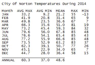 City of Norton Temperatures