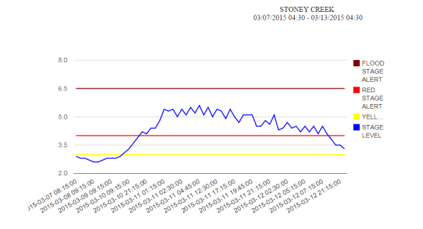 Big Stony Creek Stream Level Graphic Since March 7, 2015