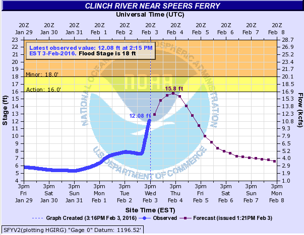 Clinch River Forecast To Rise