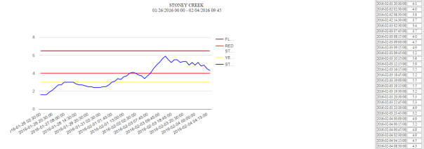 Big Stony Creek Stream Levels