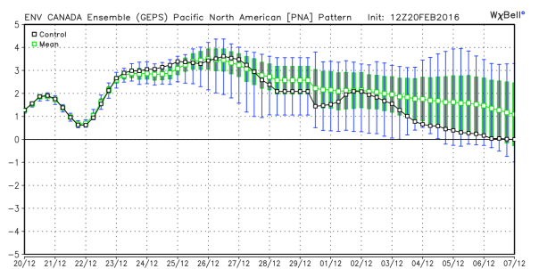 GEM Ensembles Forecast of Pacific North American