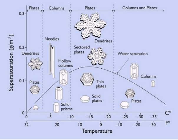 Snow Crystal Types And Air Temperature