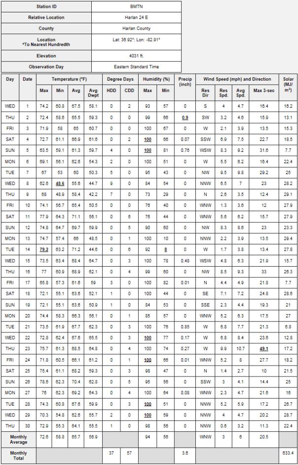 Black Mountain MesoNET - Climate Data For June 2016