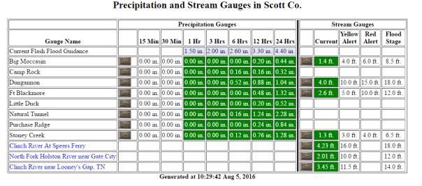 Scott County VA Automated Rain Gauges
