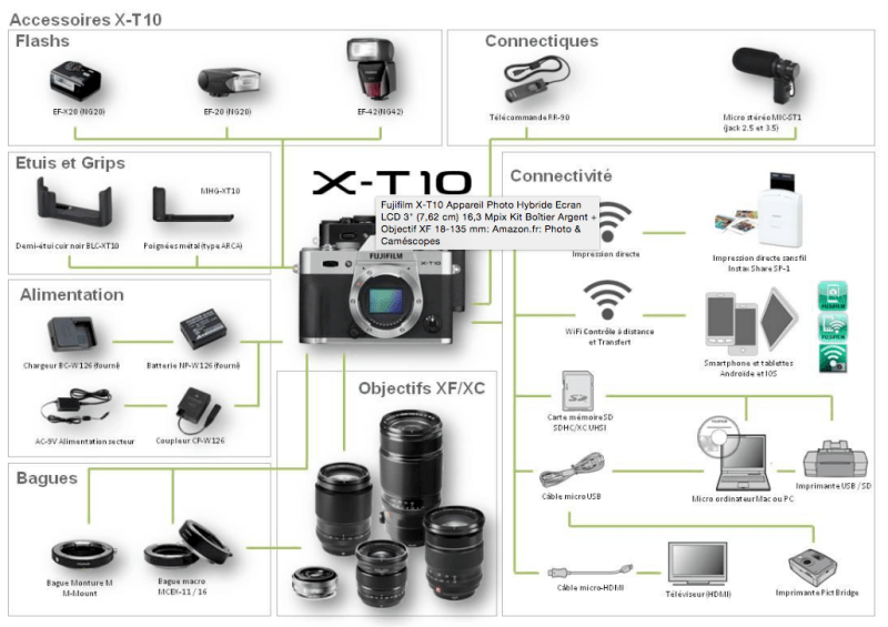 fujifilm xt10 accessoires