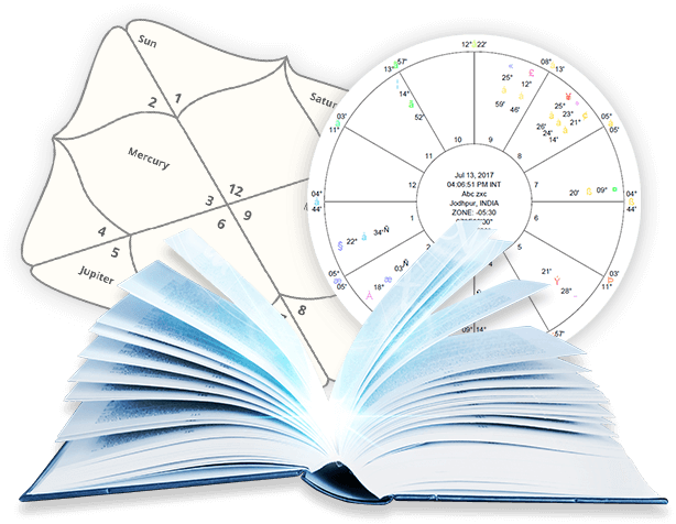 The importance of Astrology in your life