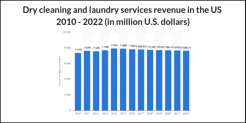 Laundry-Service-App