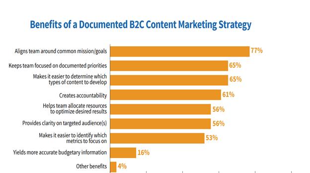 B2C content marketing strategy