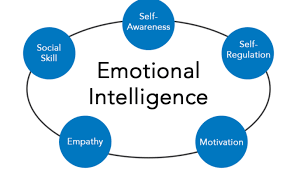 How Empathy and Social Skills Enable Leaders to Enhance their Emotional Intelligence