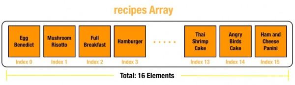 recipes array