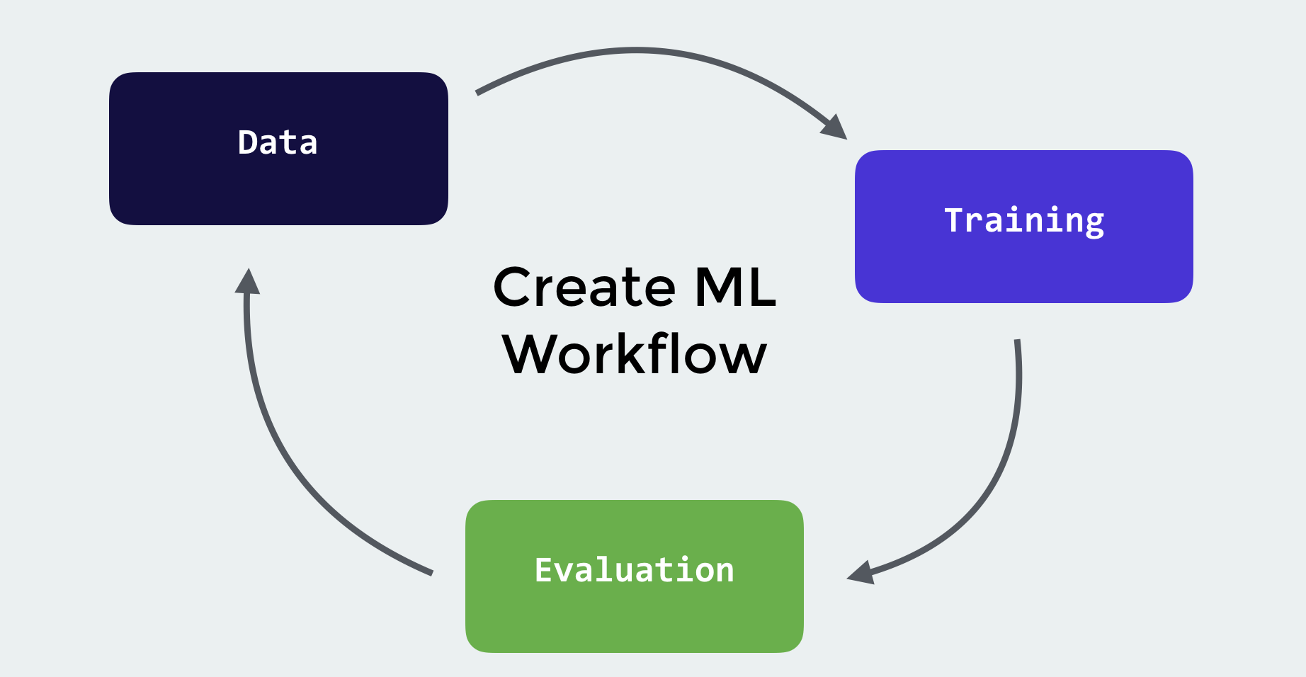 Create ML 簡介:如何在 Xcode 10 構建不同的機器學習模型