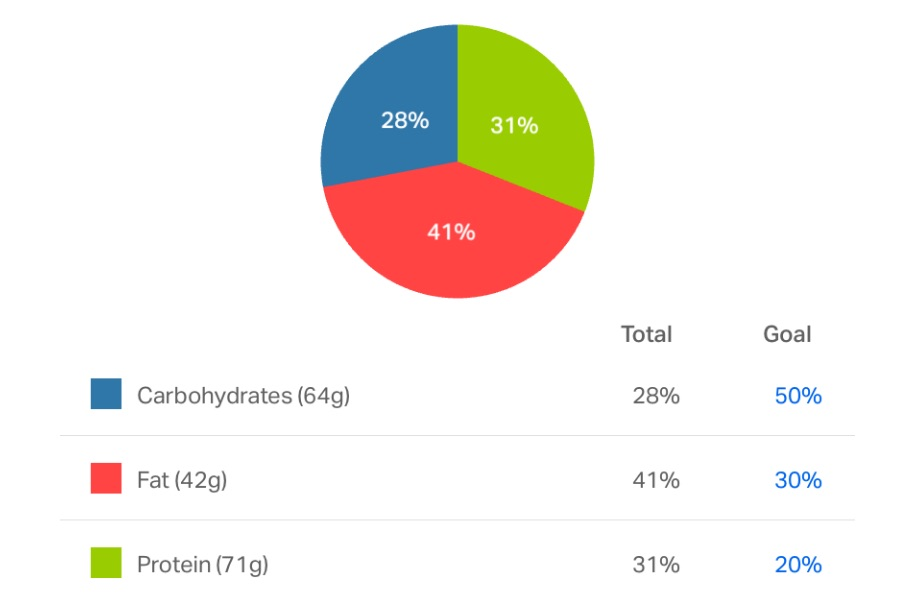 Calorie Breakdown of a 1000 Calorie Protein Shake