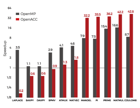 benchmark OpenMP and OpenACC