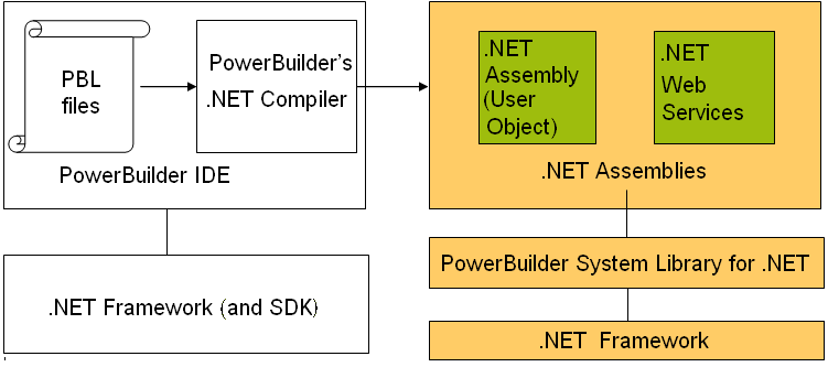 how net framework works diagram ford focus wiring 2016 deployment deploying components as assemblies or web services component targets