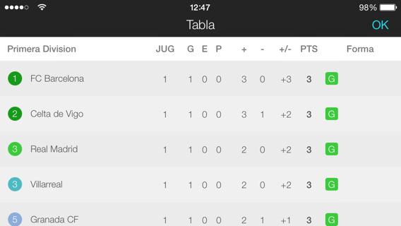 Forza Football tablas de clasificación