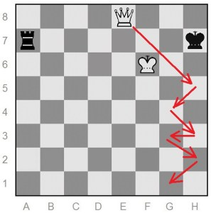 queen versus rook win from Philidor