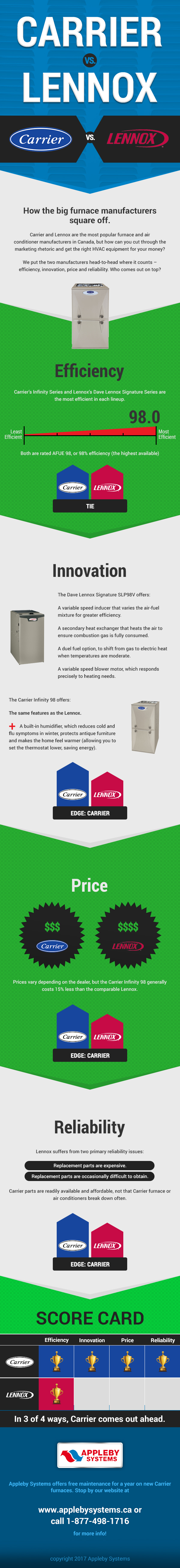 medium resolution of carrier or lennox furnace canada