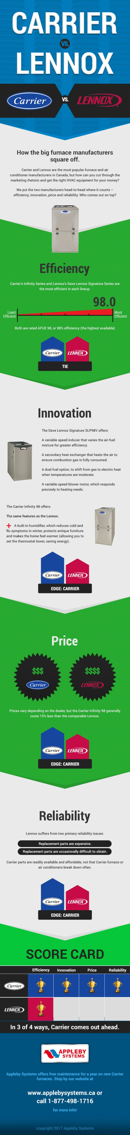 small resolution of carrier or lennox furnace canada