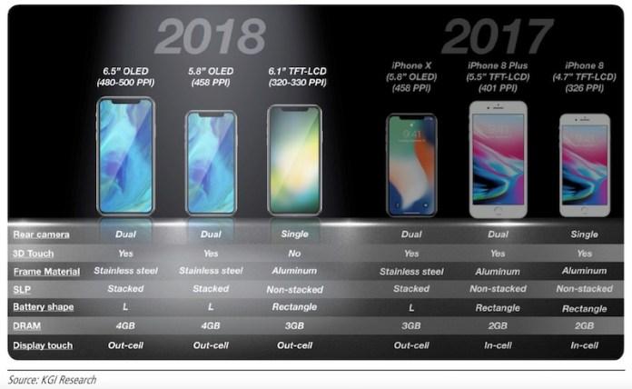 Apple's 2018 iPhones