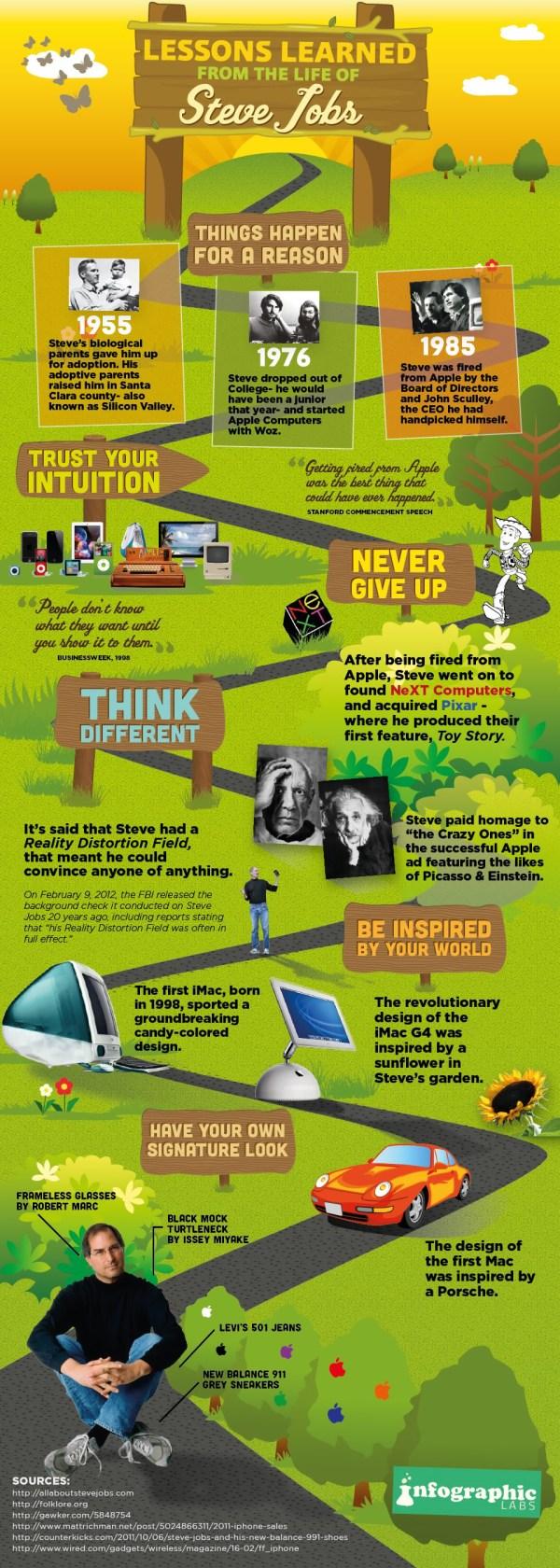 Steve Jobs Infographics