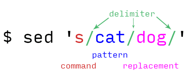 what is sed command components
