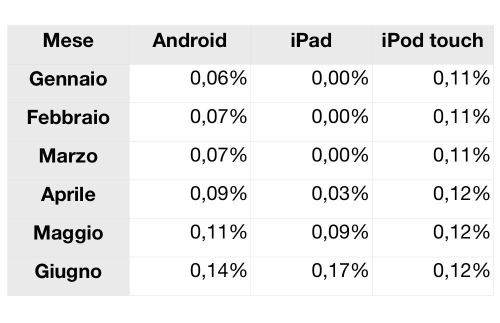 iPad supera Android e iPod touch per utilizzo su Internet