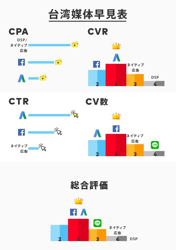 台湾ウェブ広告媒体早見表