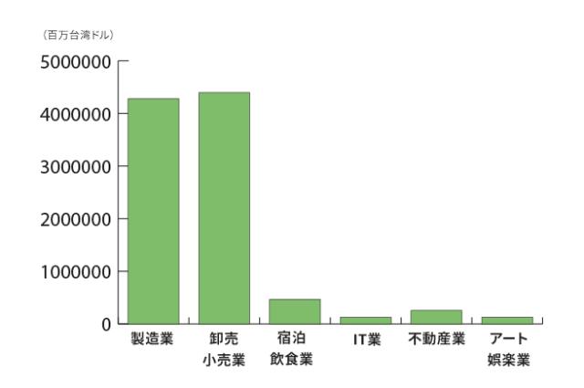 台湾中小企業売り上げ